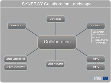 Exploiting the Network: Synergy, Product Placement